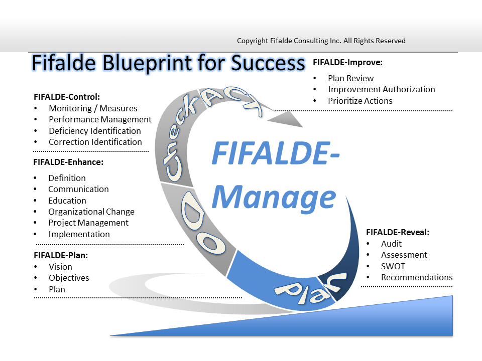 Our approach fifalde consulting inc below malvernweather Images
