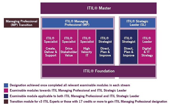 ITIL® 4 Certification Scheme